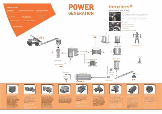 Benzlers Power
