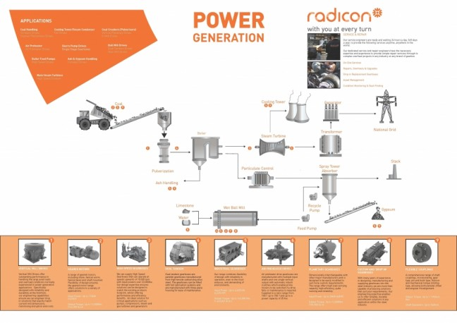 Radicon Power