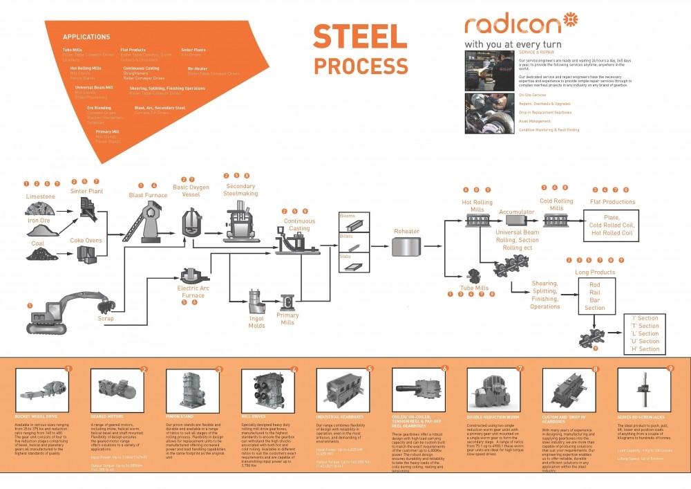 Radicon Steel